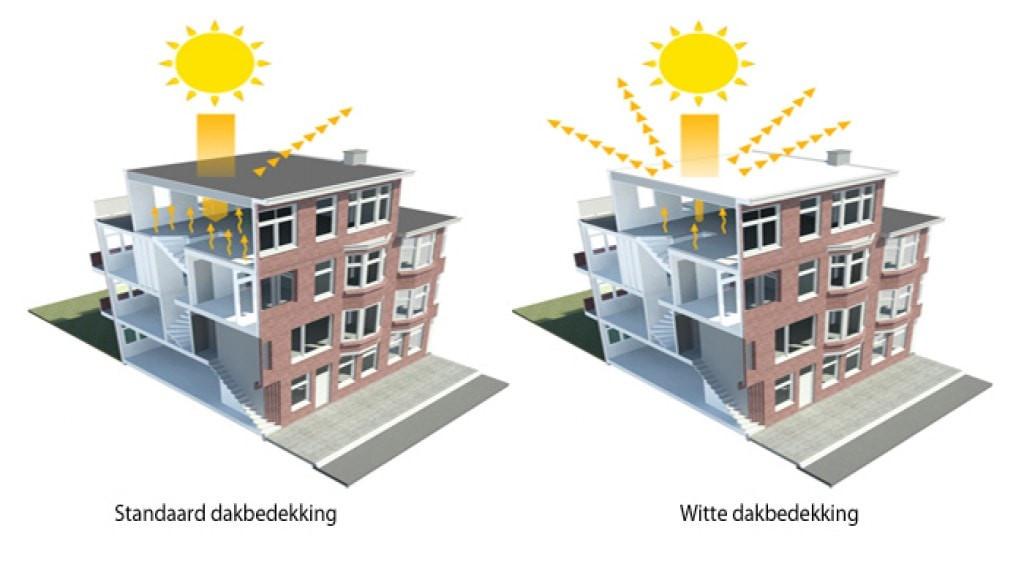 duurzame-dakopbouw